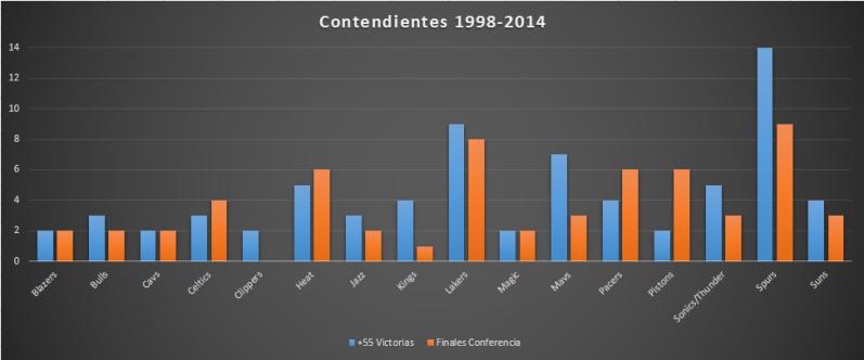 Contendientes 1998-2014