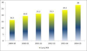 curry_per