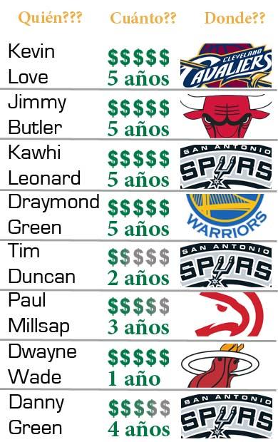 Jugadores que renovaron contrato con sus equipos actuales