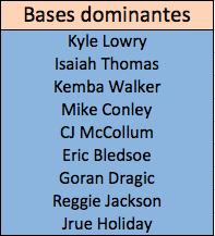 Bases dominantes