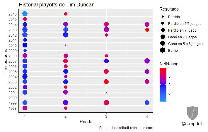 PlayoffSeriesDuncan2